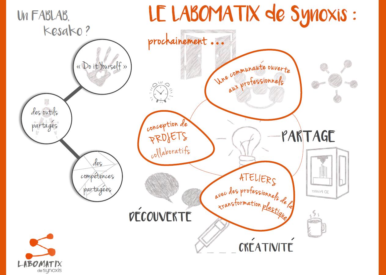 labomatix, fablab, laboratoire de fabrication, fabrication additive, impression 3d, bureau d'étude, accompagnement, collaboratif, projets, ateliers, communauté