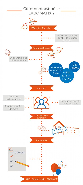 infographie-histoire-lab